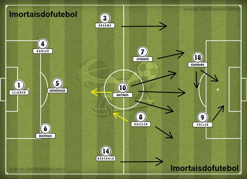 A Alemanha da Copa: o 3-5-2 poderia sugerir uma equipe defensiva, mas os alemães tiveram o melhor ataque do mundial.